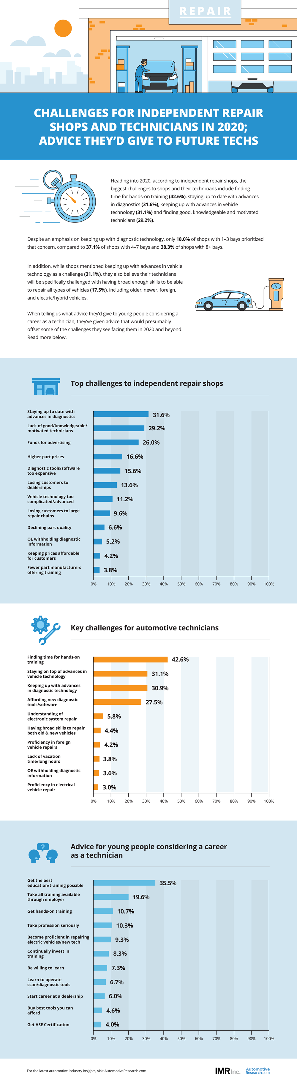 Automotive Research IMR Technician Shop Challenges 2020 Infographic