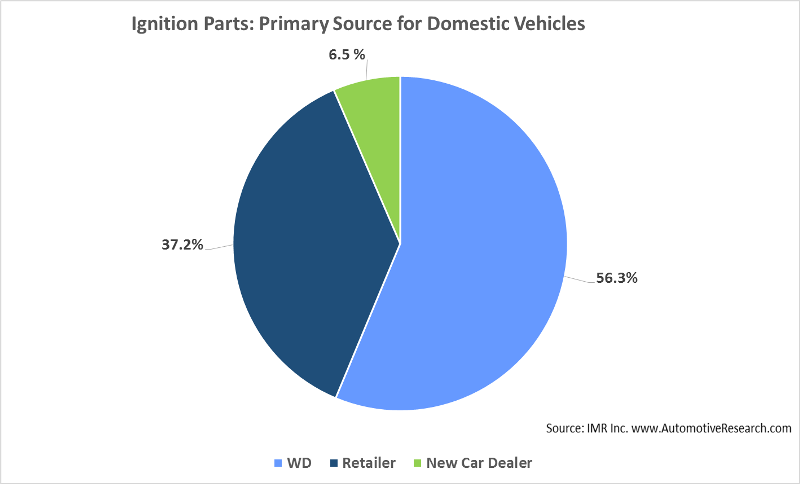 Automotive Research Study Warehouse Distributor Ignition Parts Domestic Vehicles
