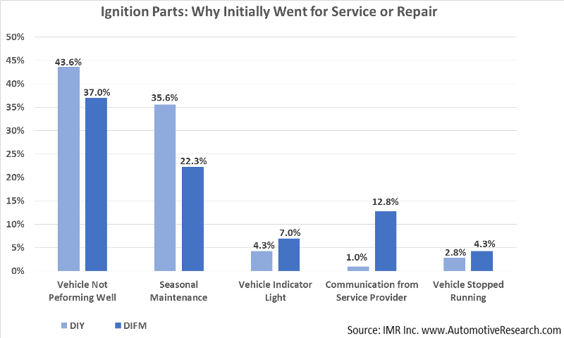 Automotive Research Study Why DIY Ignition Parts Serviced