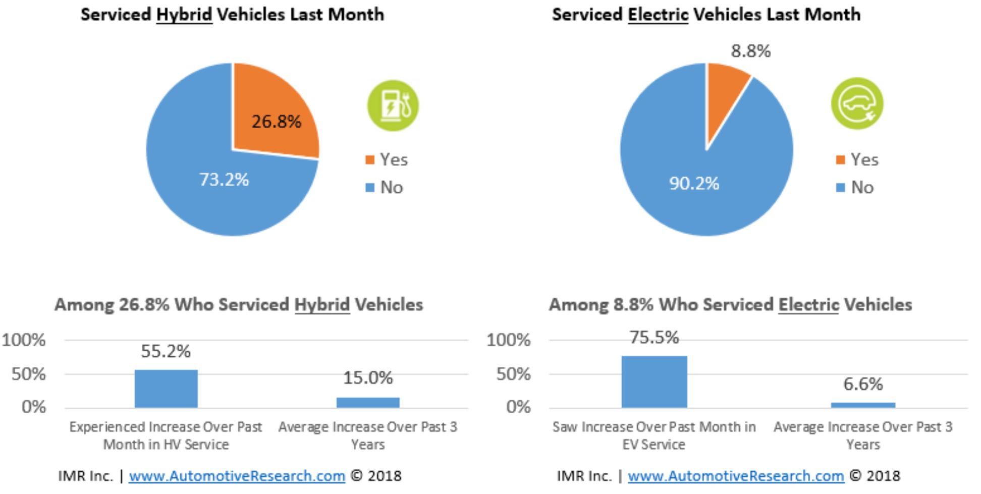 Automotive Research - Electric And Hybrid Vehicles Serviced By Automotive Repair Shops January 2018