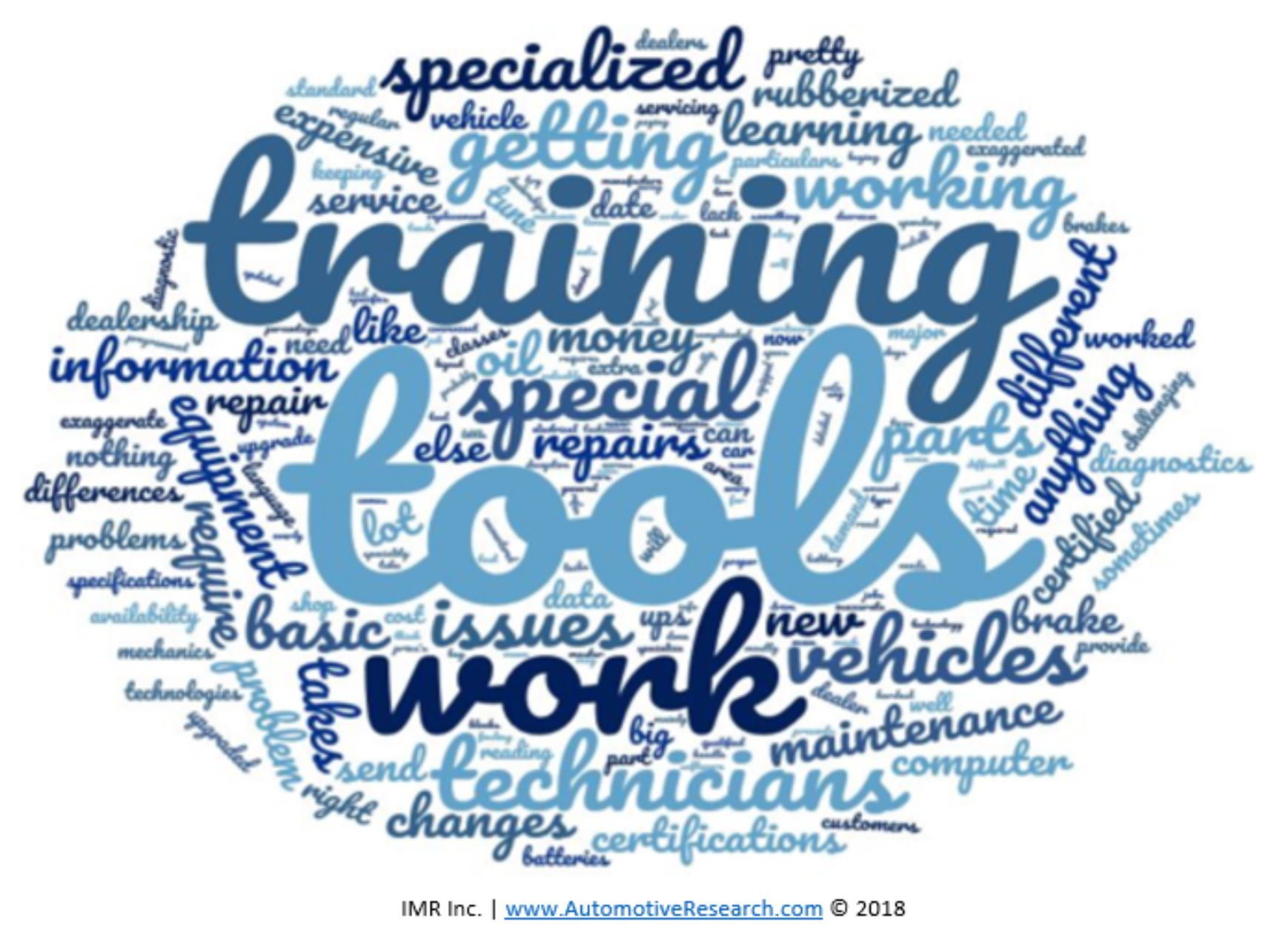 Automotive Research - Electric And Hybrid Vehicle Repair Shop Challenges Word Cloud