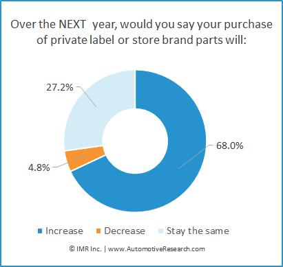 Automotive Market Research Auto Repair Shops Private Label Parts Purchase Intent Chart