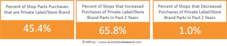 Automotive Market Research Auto Repair Shops Private Brand Parts Purchasing Percentages