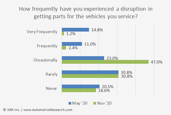 Chart Showing Frequency of Disruption in Automotive Repair Shops Getting vehicle parts -  December 2020