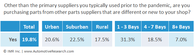 Chart Showing Percent of Automotive Repair Shops Purchasing Parts from Other Auto Part Suppliers - December 2020