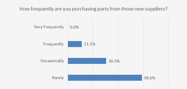 Chart Showing Frequency Automotive Repair Shops Are Purchasing Parts from Other Auto Part Suppliers - December 2020