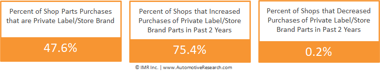 Percent Of Automotive Repair Shops Purchases Private-Brand Auto Parts