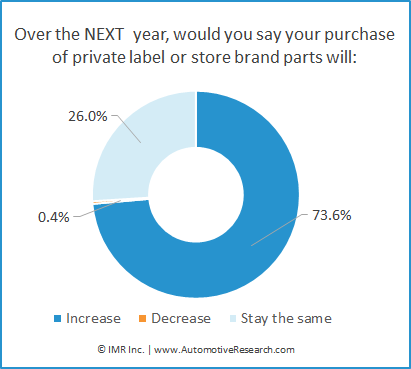 Percent Of Automotive Repair Shops Purchase Levels Of Private-Brand Auto Parts
