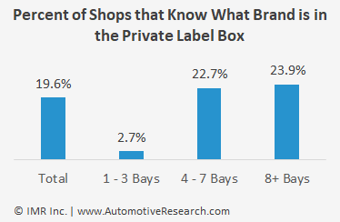 Automotive Research Chart: Percent Of Automotive Repair Shops Knowing Private Label Brand