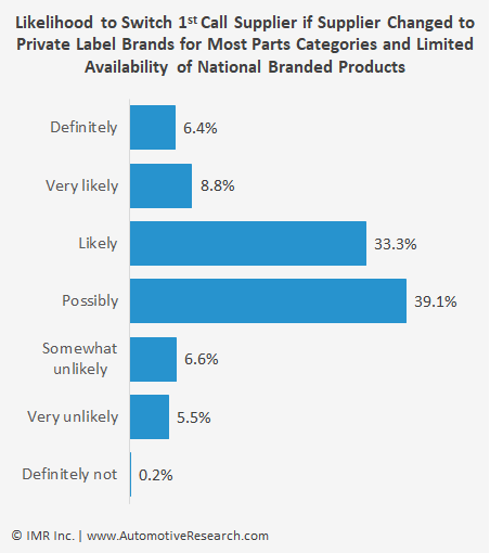 Automotive Research Chart: Switching Auto Repair Part Supplier Private Label Vs National Brand