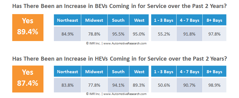 Data Table Showing Percent Of Increase In BEVs And HEVs Serviced At Independent Auto Repair Shops