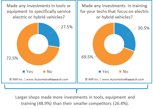Chart Showing Percent Of Automotive Repair Shops That Invest In Electric Or Hybrid Vehicle Tools Or Training