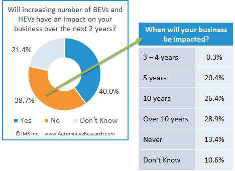 Chart Showing Percent Of Impact BEV-HEV On Automotive Repair Shop Business