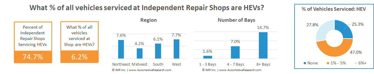 Chart Showing Percentage Of Hybrid Electric Vehicles Serviced At Independent Auto Repair Shops