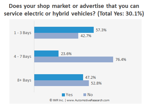 Chart Showing Percent Of Automotive Repair Shops That Promote Electric Or Hybrid Vehicle Services
