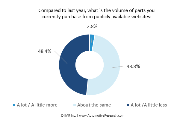 Automotive Research: Volume Auto Parts Purchased From Public Website Chart
