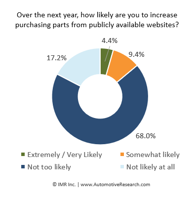 Automotive Research: Increase Auto Parts Purchased From Public Website Chart