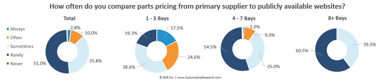 Automotive Research: Compare Auto Parts Pricing Between Supplier And Public Website Charts