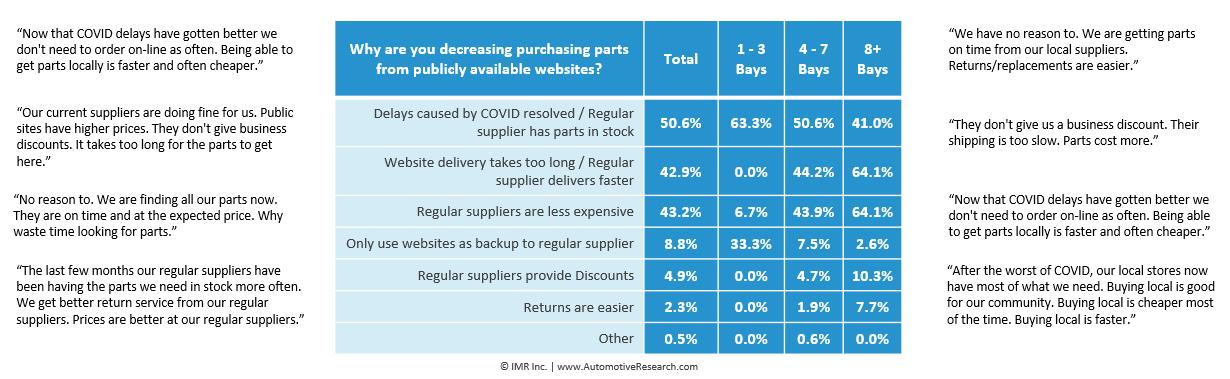 Automotive Research: Decrease Auto Parts Purchased From Public Website Survey Data