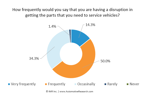 Automotive Research: Frequency Independent Auto Repair Shops Report Disruption Statistic