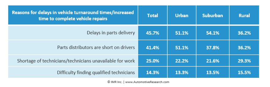 Automotive Research: Independent Auto Repair Shop Reasons For Delay Chart
