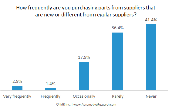Automotive Research: Frequency Independent Auto Repair Shops Purchase From Different Supplier