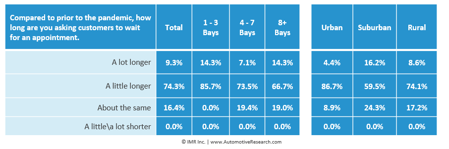 Automotive Research: Independent Auto Repair Shops Delay Appointments Chart