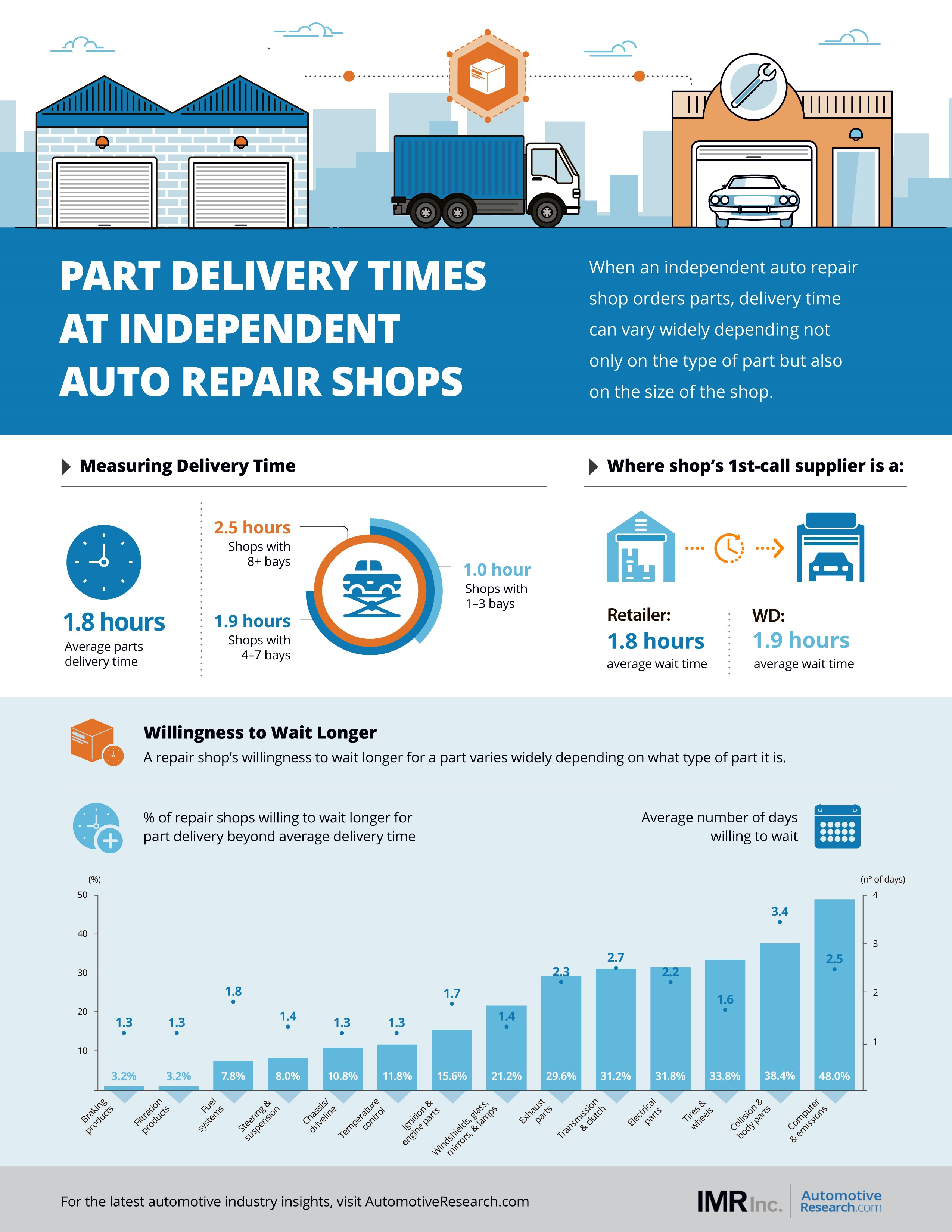 IMR Automotive Market Research Auto Repair Shops Part Delivery Times Infographic