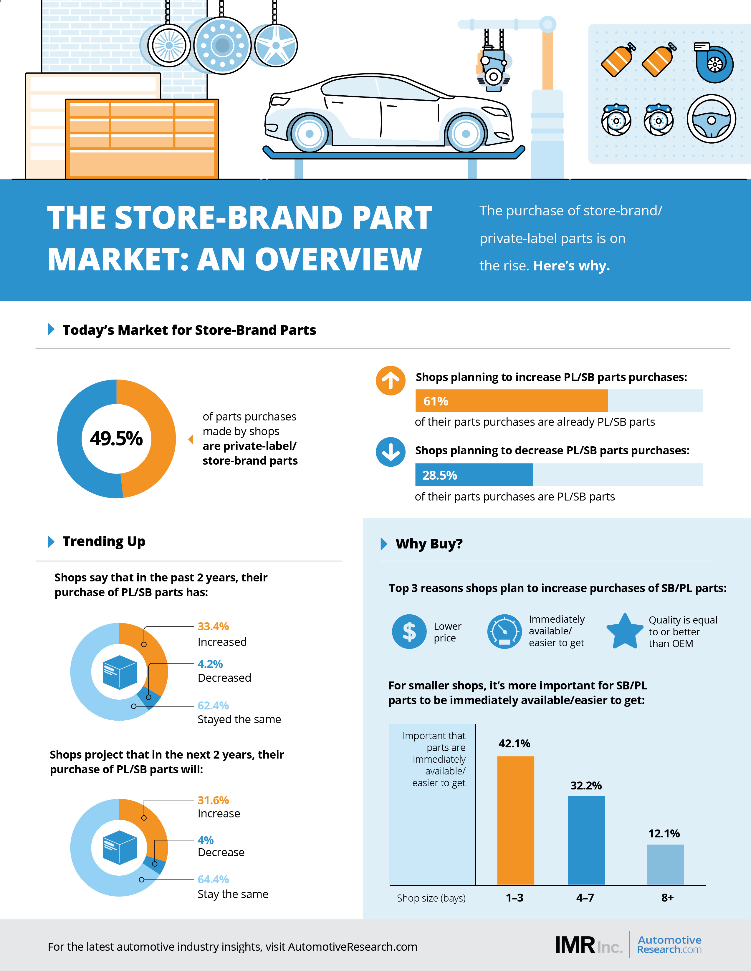 IMR Automotive Market Research Auto Repair Shops Part Purchasing Infographic