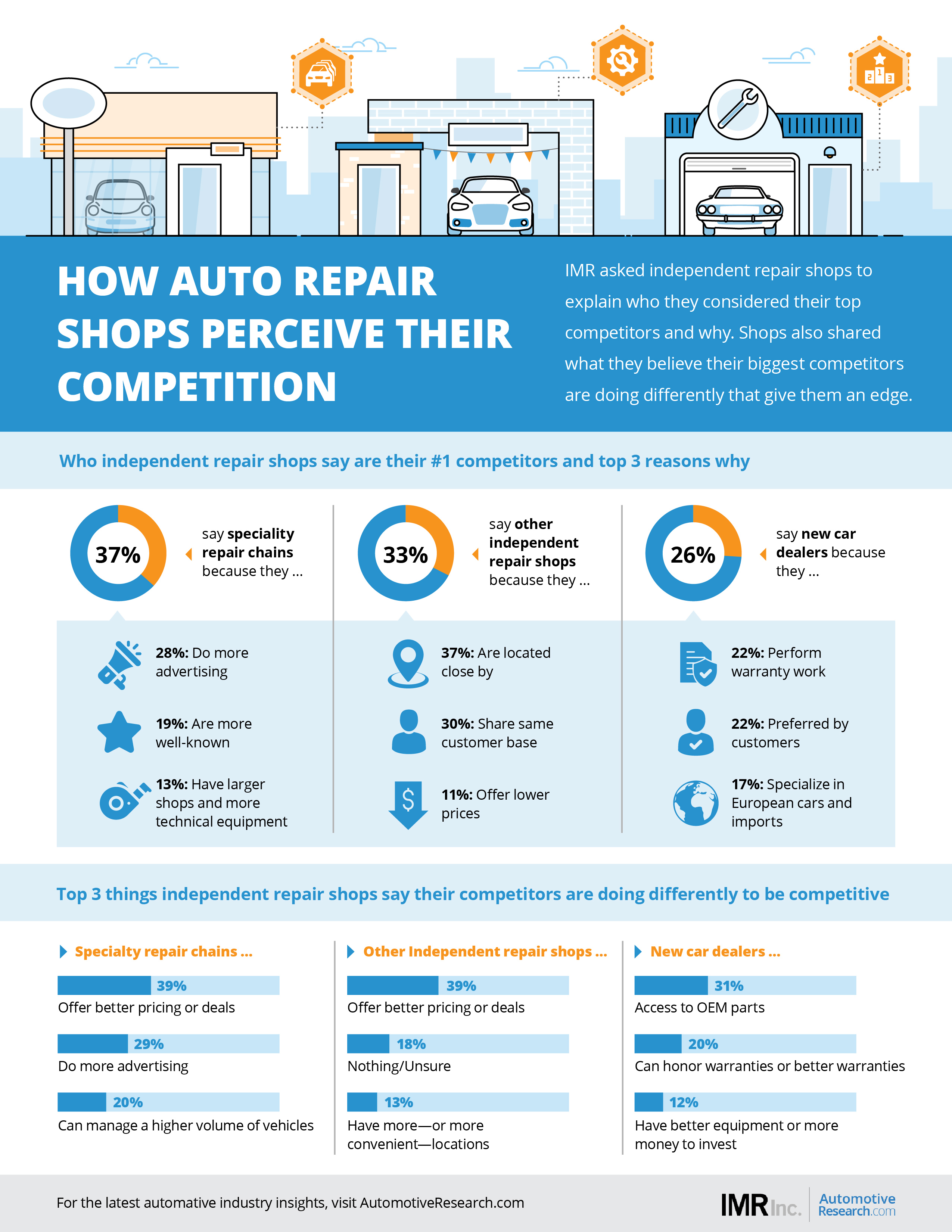IMR Automotive Market Research Auto Repair Shops Perceive Competition Infographic