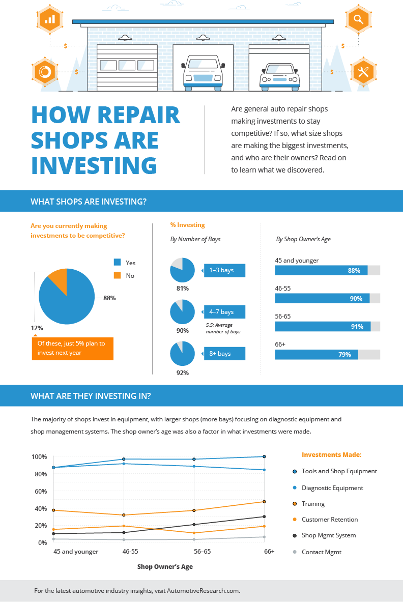 IMR Automotive Market Research Auto Repair Shop Investments Infographic