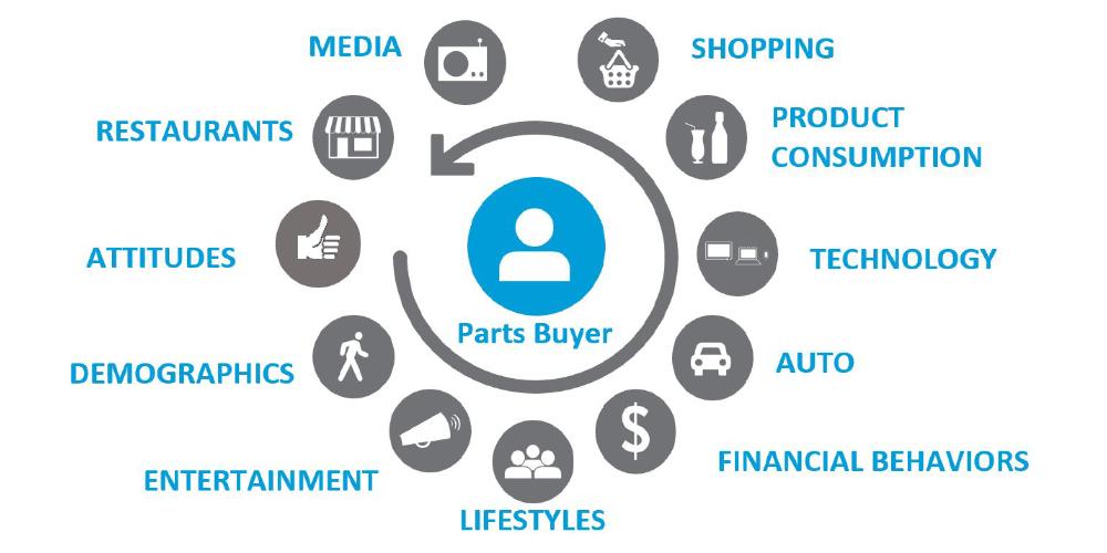 CCAMS+PRIZM Automotive Parts And Service Consumer Segmentation 360 Degree View