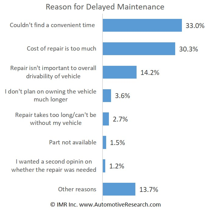 Automotive Research Study Reasons Consumers Delay Vehicle Maintenance