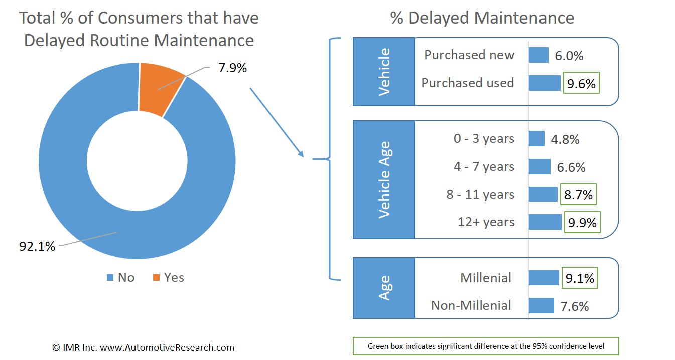 Automotive Research Statistics Regarding Consumers Delaying Vehicle Maintenance